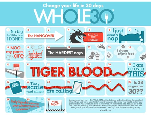 Whole30-Timeline-COLOR-Smaller (1)